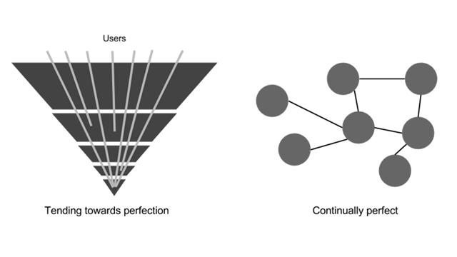 Pyramid of linked data