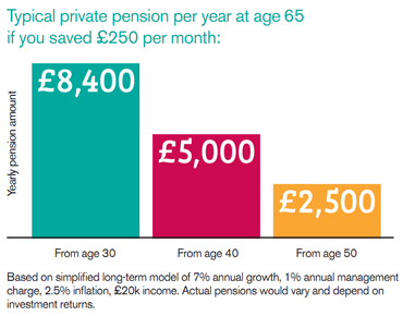 How to start a pension uk