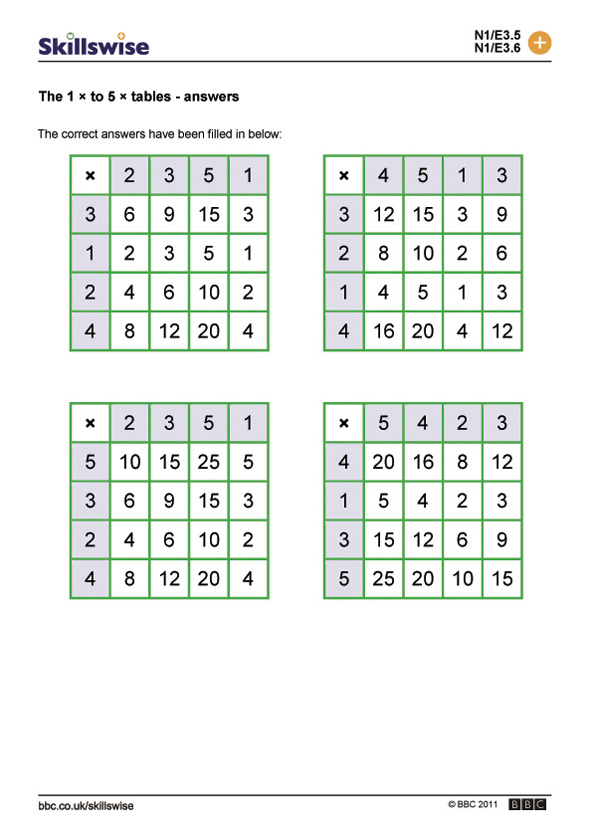 The 1 to 5 tables for 13 times table tricks
