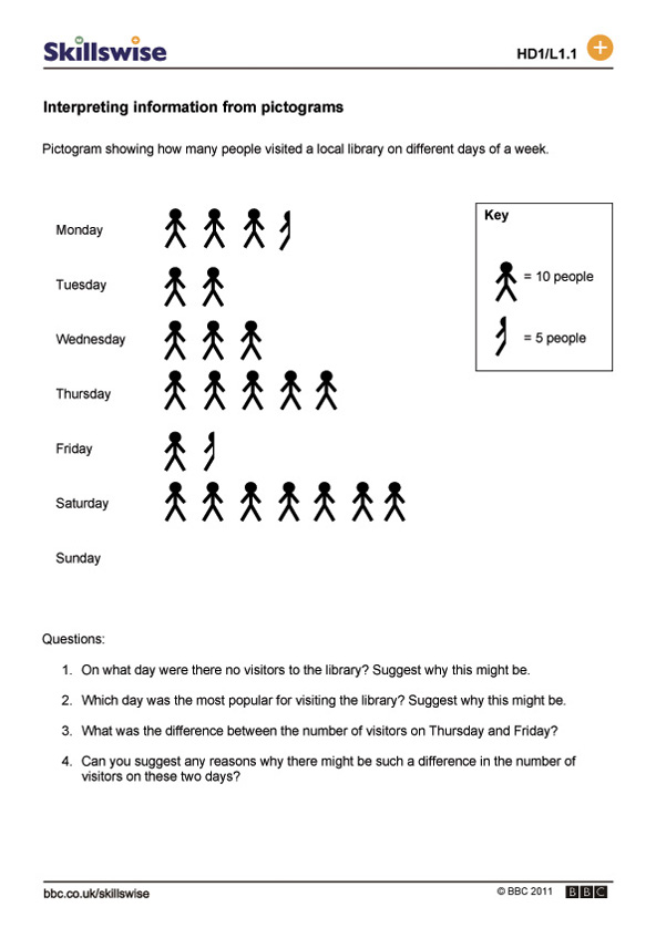 Interpreting information from pictograms – Interpreting Graphs Worksheet
